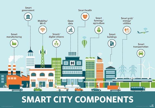 Componentes de SmartCity